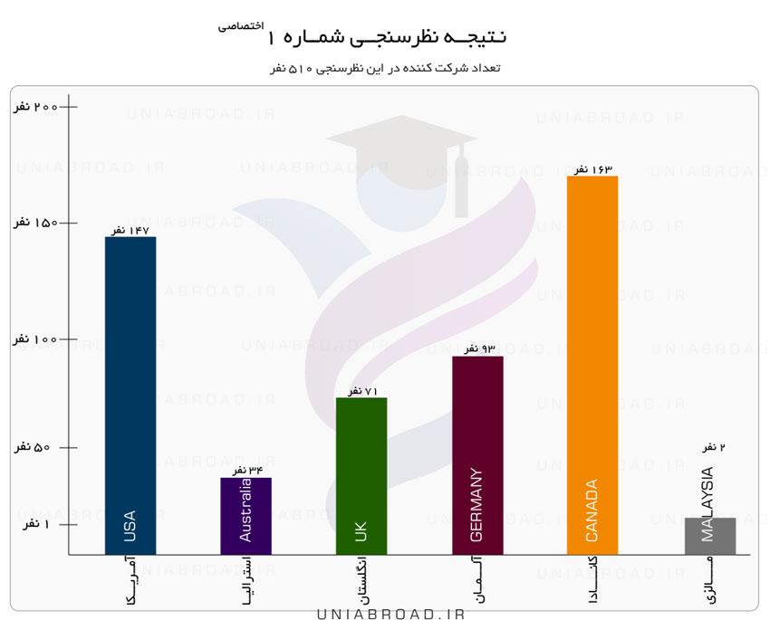 نتایج نظر سنجی سایت